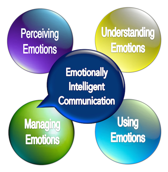 Building Emotionally Intelligent communication through presentation skills training and Emotional Intelligence training