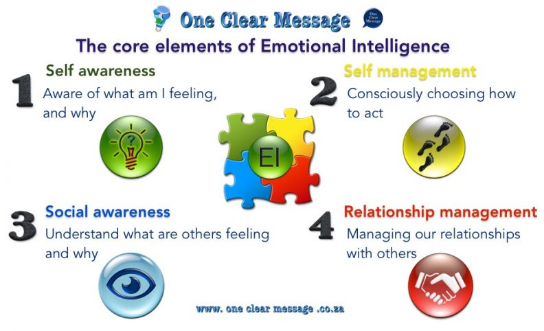 What emotional intelligence really is Infographic