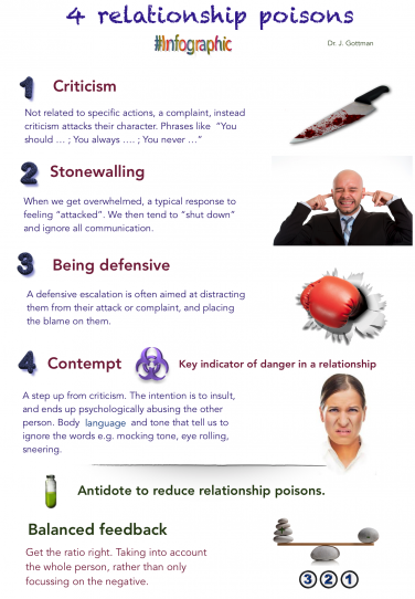 The 4 TCF relationship poisons Infographic
