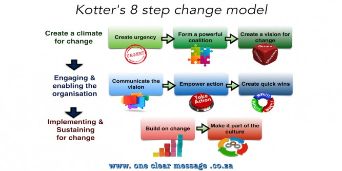 """using kotter s 8 step Kotter's 8-step process for leading change in """"leading change"""" john p kotter outlines his 8 step process for leading change the article below contains a summary of some of the key messages for each of the 8 steps this is a very useful book for anyone interested in a framework for successfully leading or managing."""