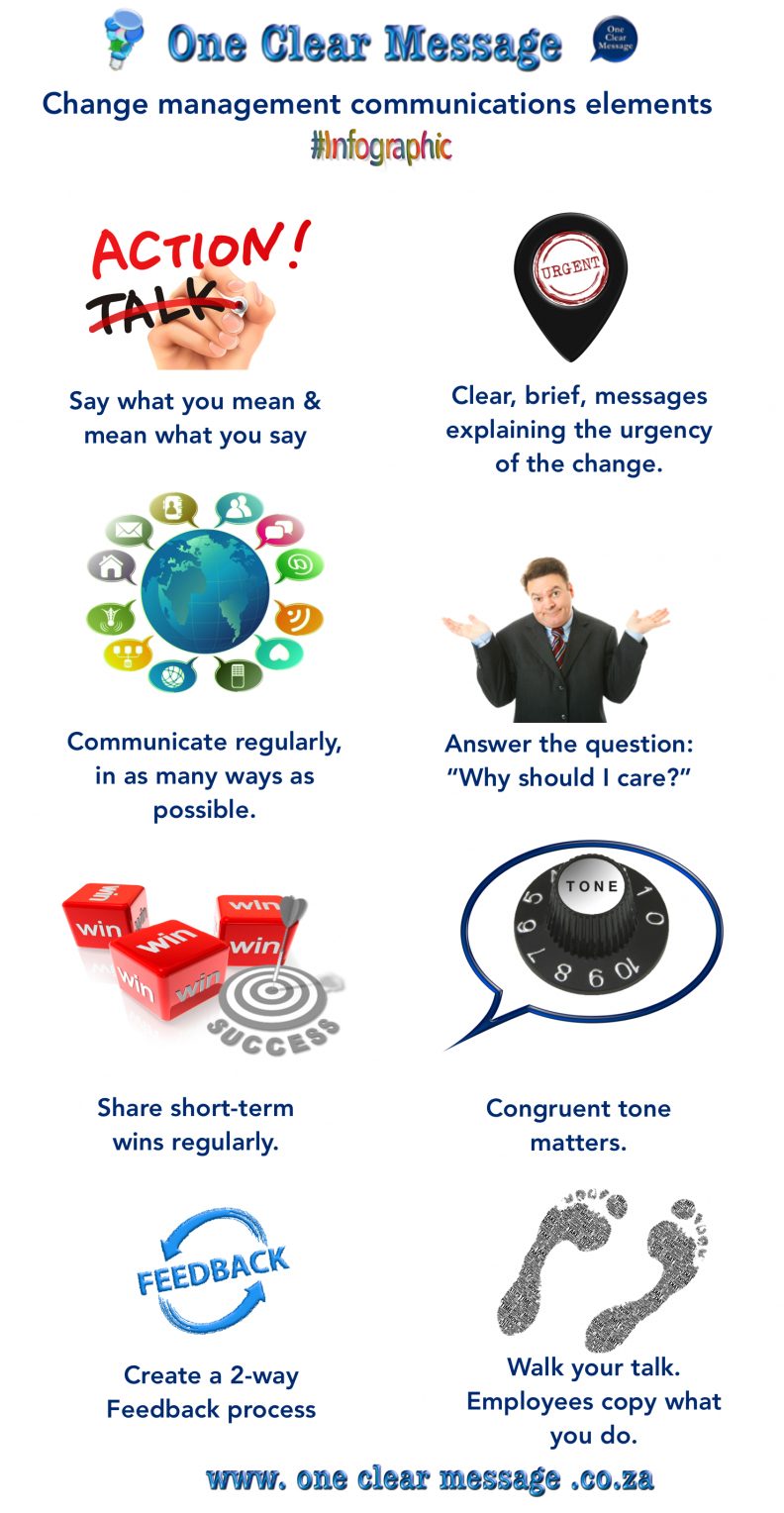 INceive change management and engagement touch-base process Change management communications elements Infographic