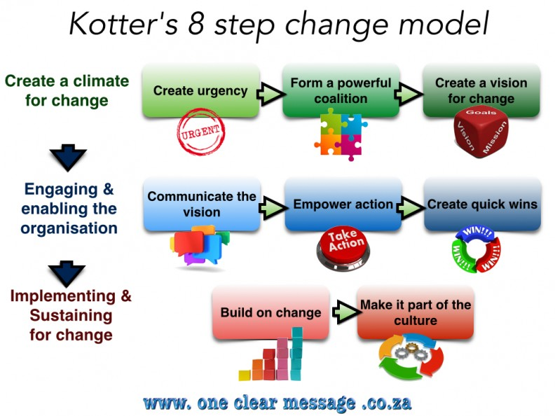 8 stage theory of change kotter Kotter's 8-step change model i just want to how the process is different between lewin's 3 step model and kotter's 8 step model isn't it kind of the same.