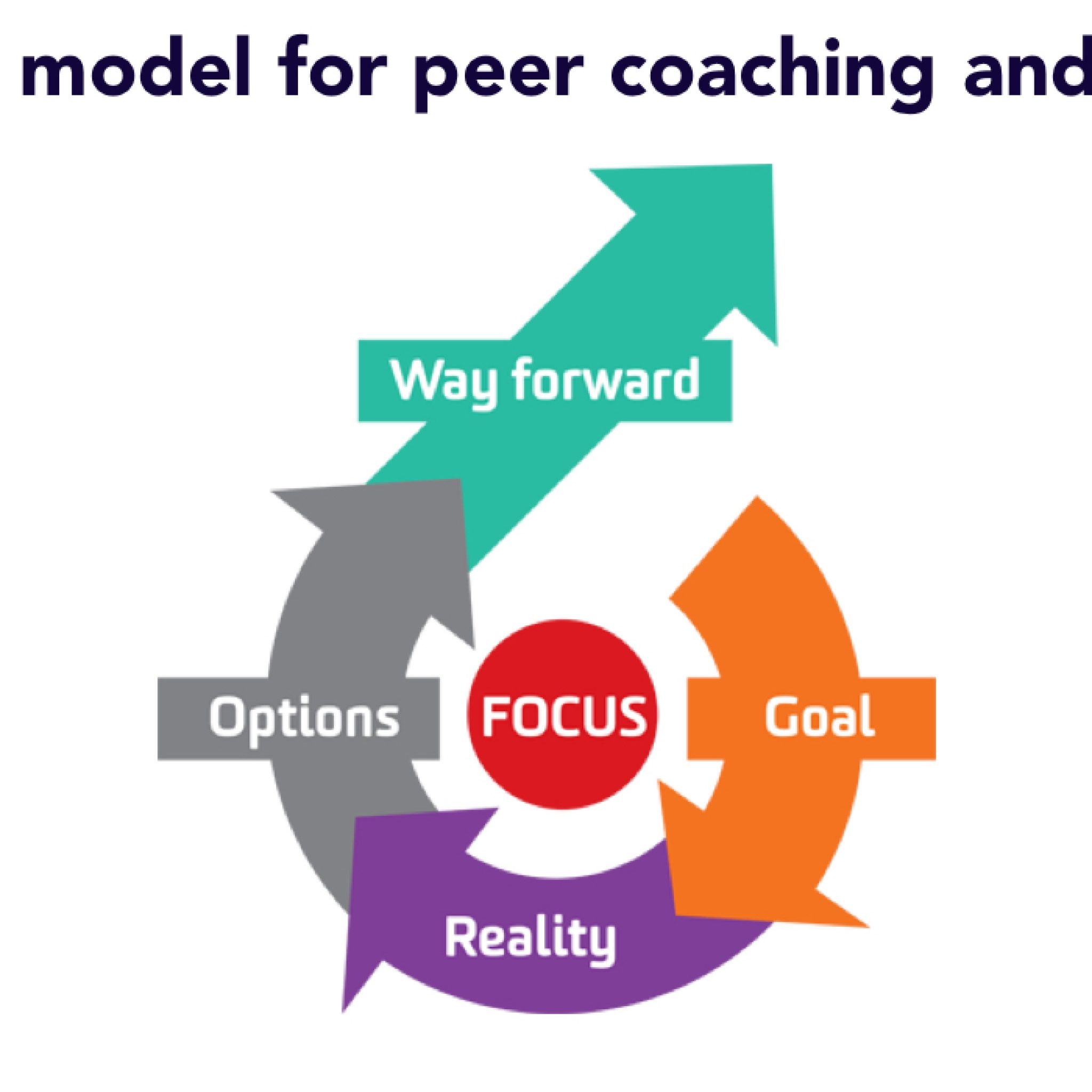 GROW model for peer coaching