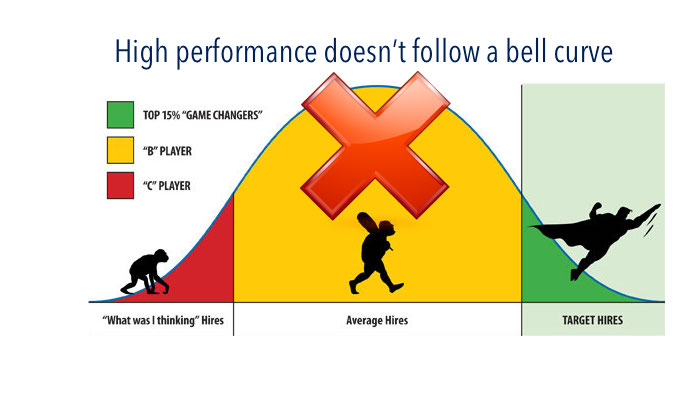 High performance doesn't follow a bell curve