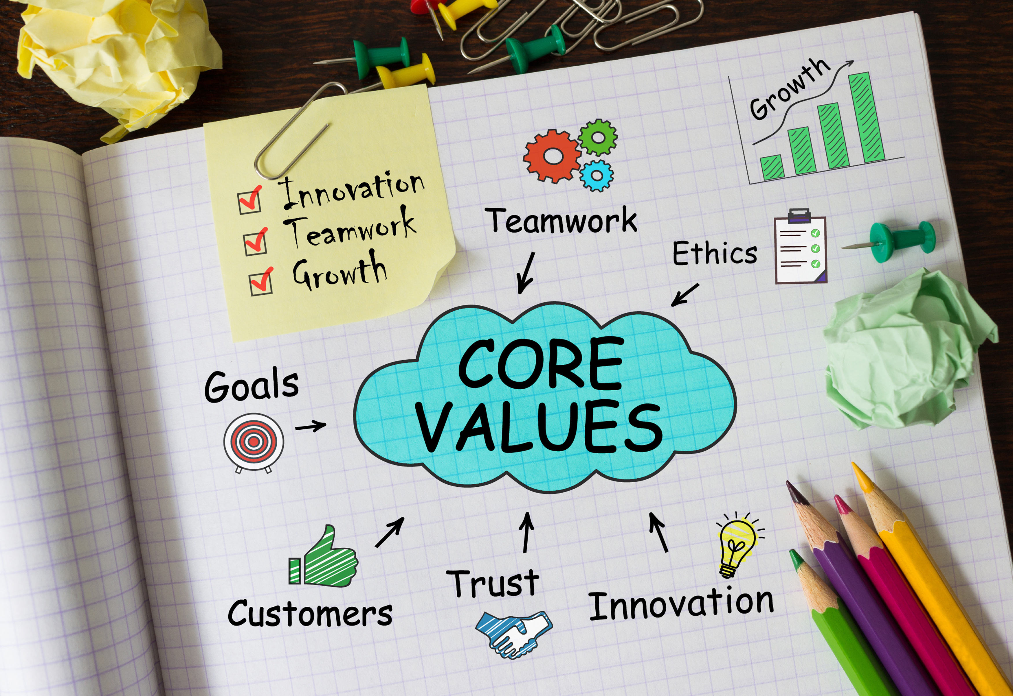 core vlaues culture and brand