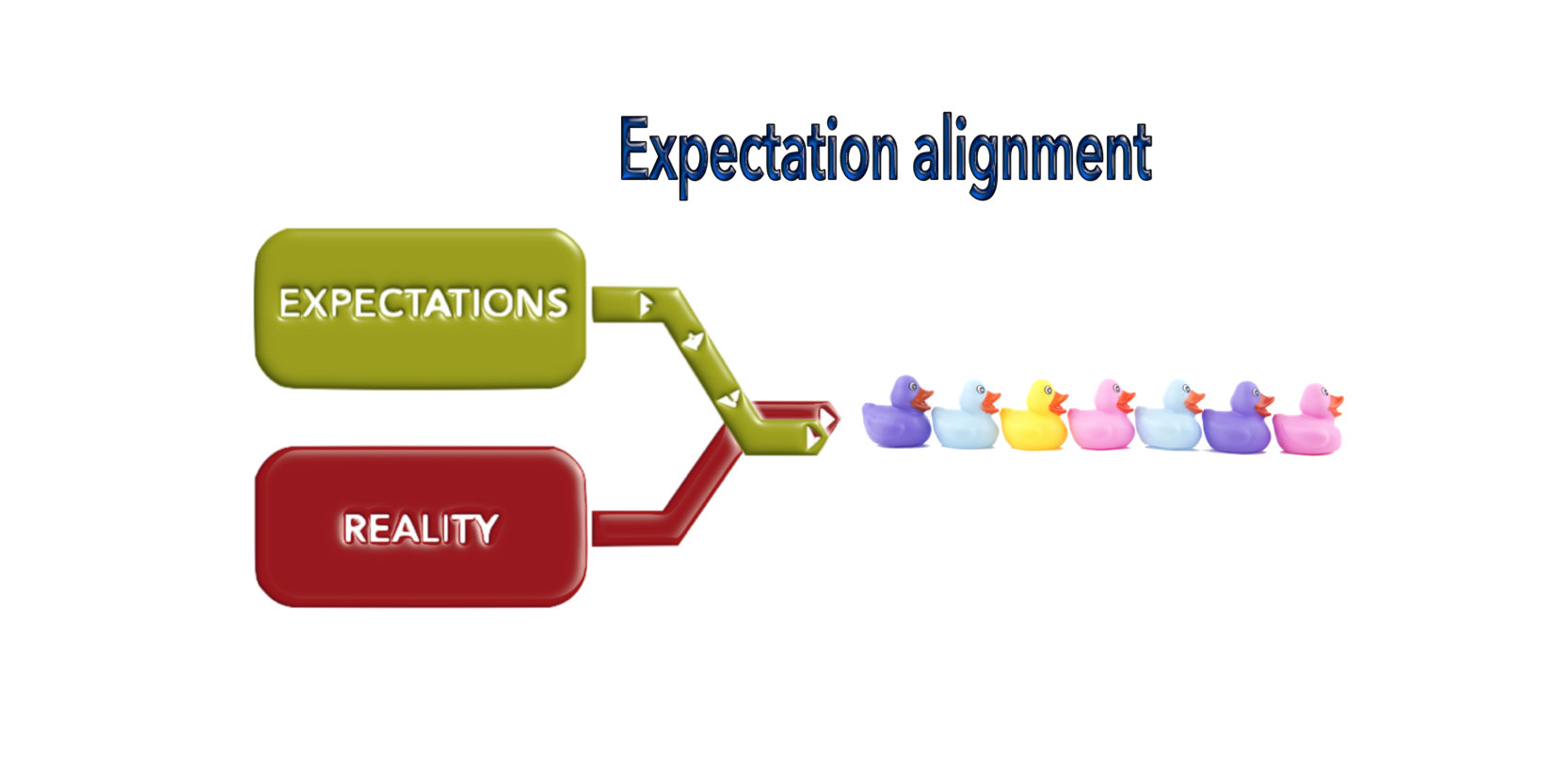 A great employee experience requires frequent expectation alignment